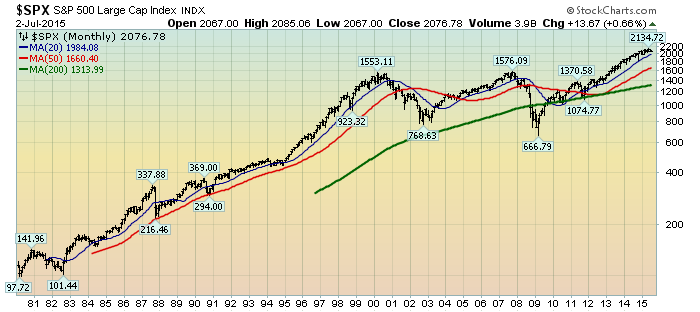 S&P500 monthly