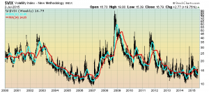 VIX Weekly since 2000