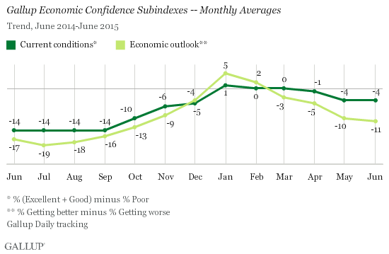 Gallup U.S. Economic Confidence Subindexes - Monthly Averages