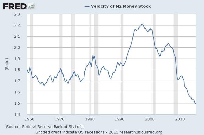 M2 money supply chart