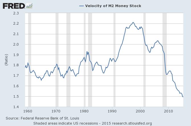 M2 money supply chart