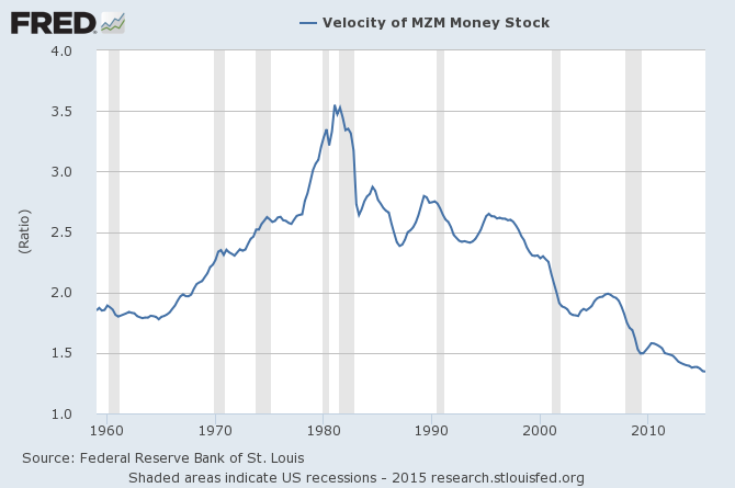 MZM money supply chart
