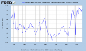 corporate profits as a percentage of gdp