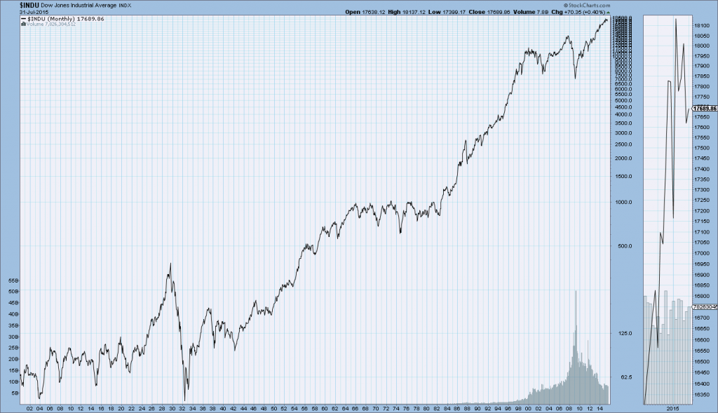 Long-Term Charts Of DJIA, Dow Jones Transports, S&P500 ...