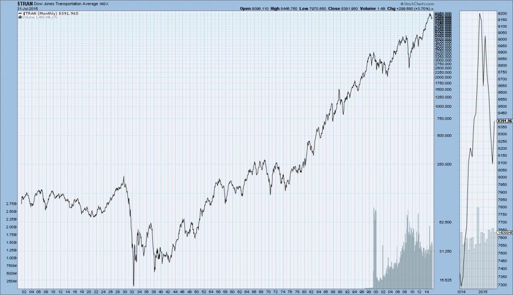 Dow Jones Transportation Index long-term chart