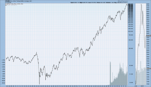 Dow Jones Transportation Index long-term chart