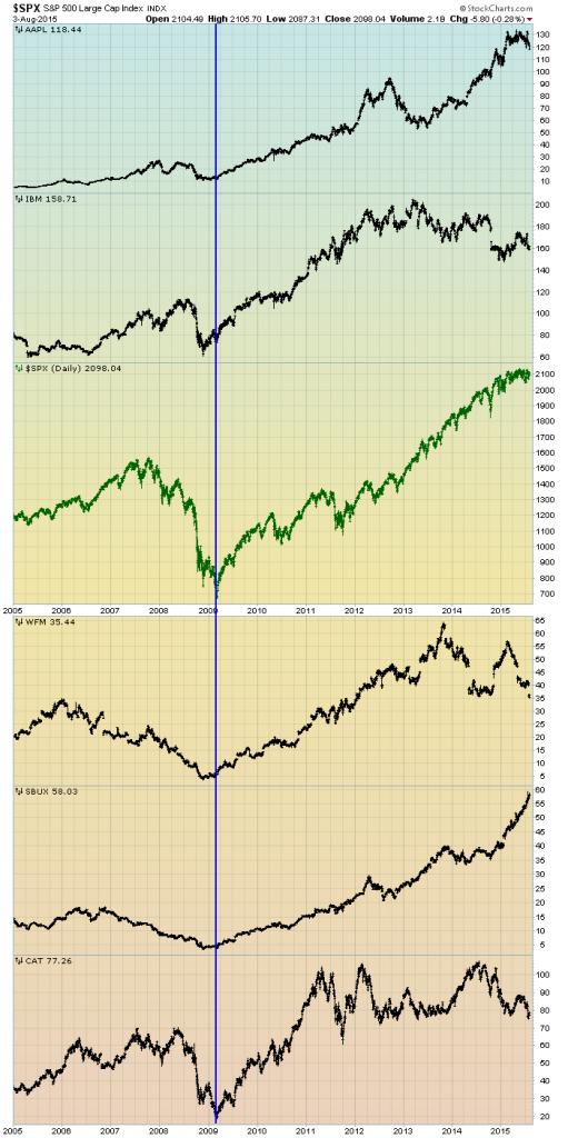 chart of stocks