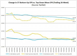S&P500 earnings forecasts