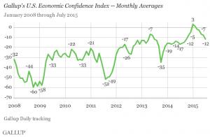 Gallup U.S. Economic Confidence Index - Monthly Averages