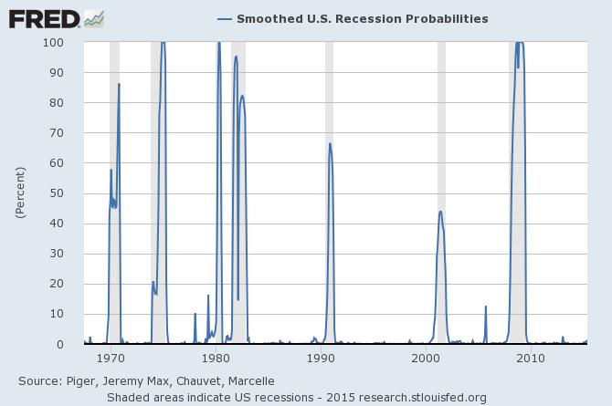 probability of recession