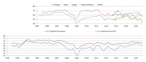Duke CFO survey optimism chart