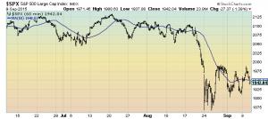 S&P500 three months 60 minute intervals
