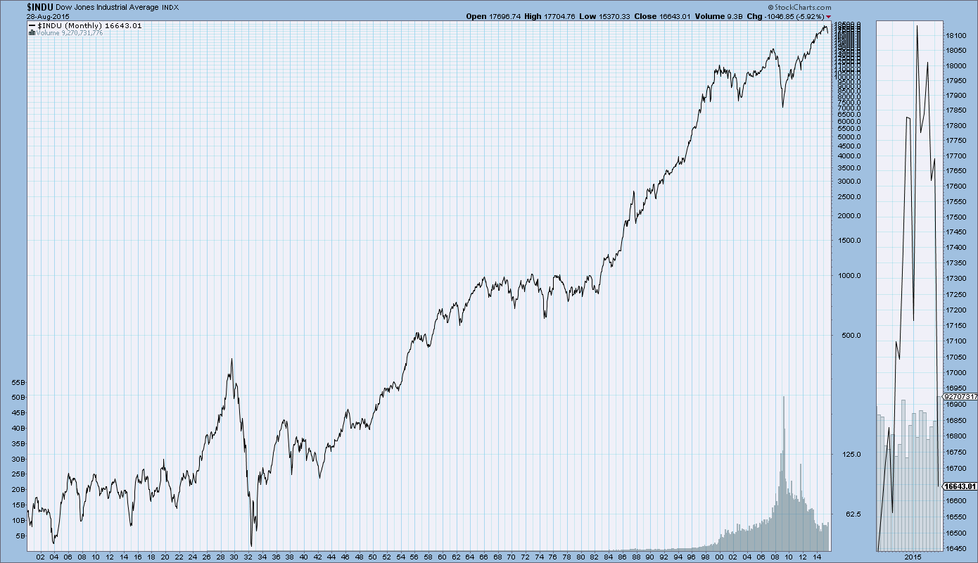 Long term charts of djia dow jones transportation average s p500