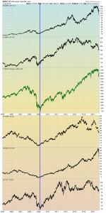 stocks since 2005