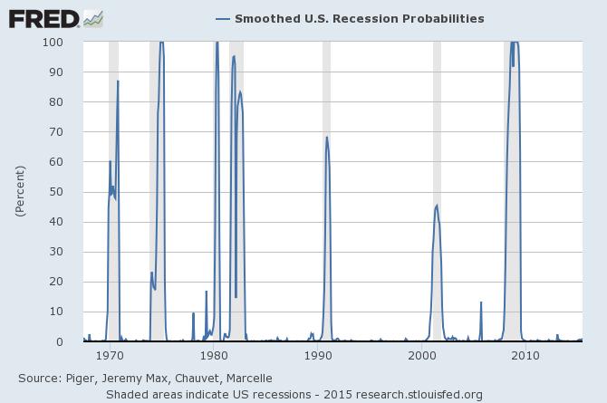 probability of U.S. recession