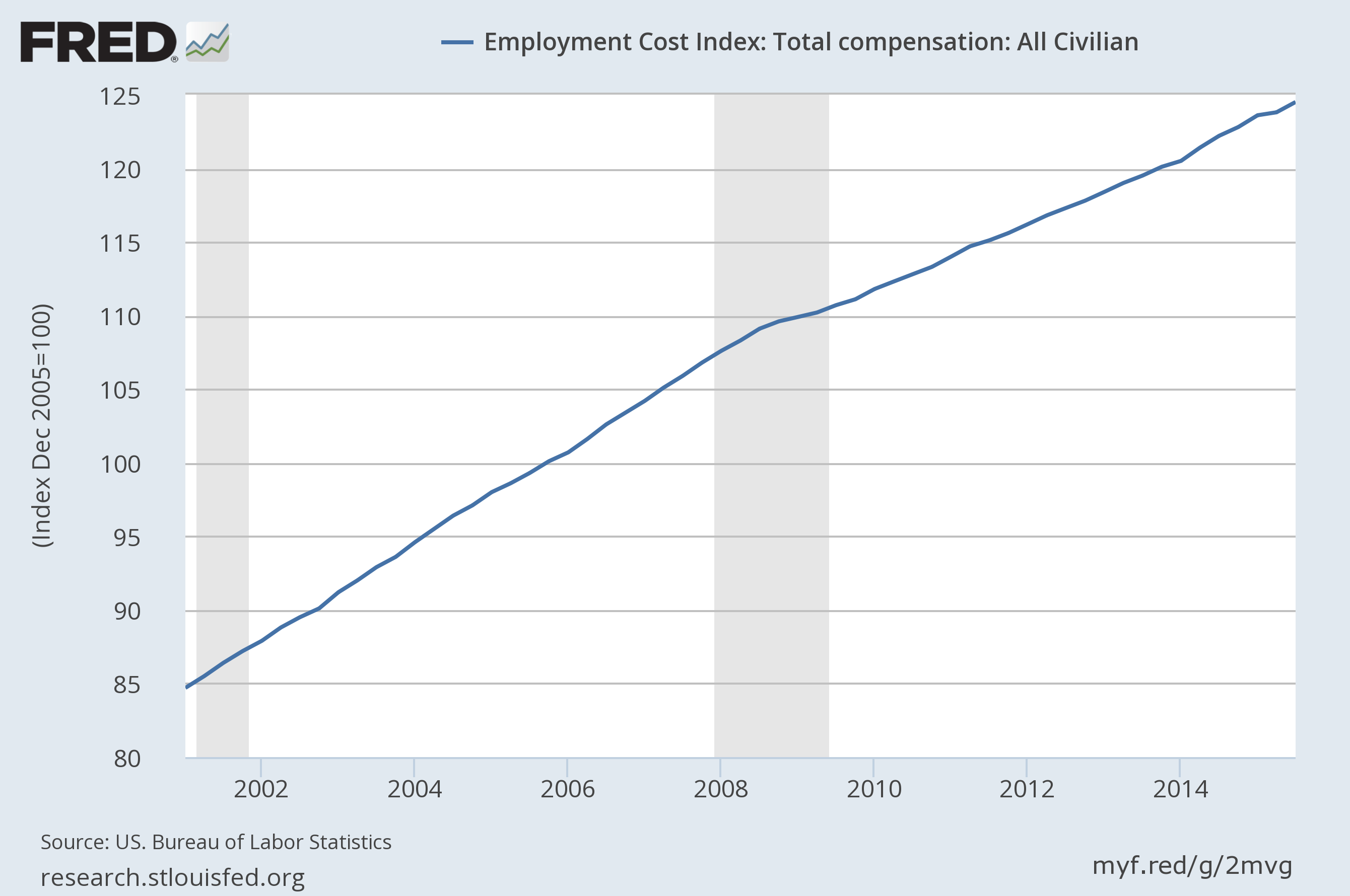 economicgreenfield employment cost index eci third quarter 2015. Black Bedroom Furniture Sets. Home Design Ideas