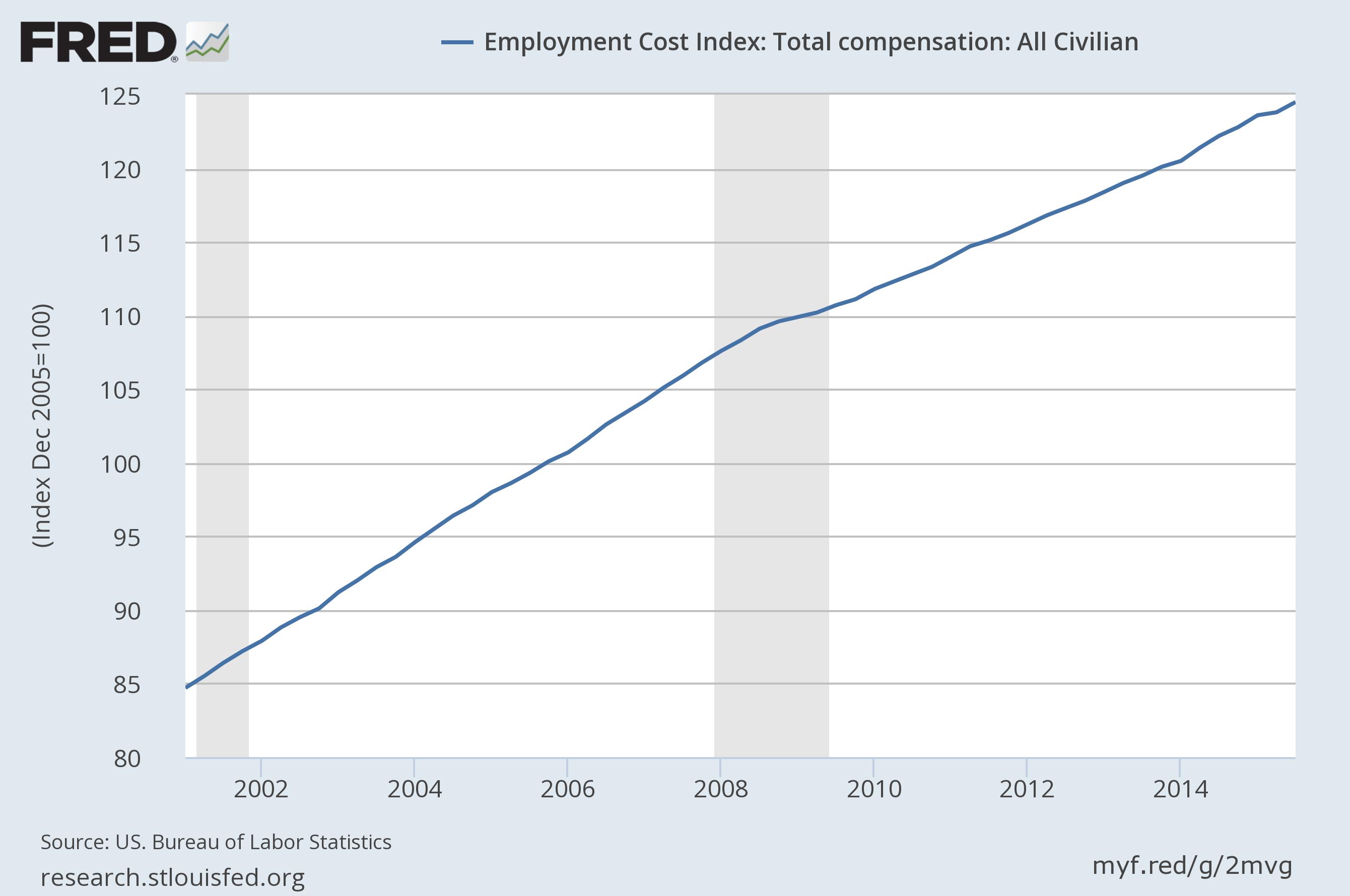 Employment cost index eci third quarter 2015 - Us bureau labor statistics ...