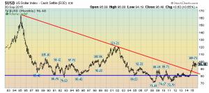 U.S. Dollar Monthly