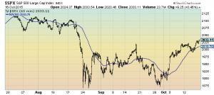 S&P500 60 minutes