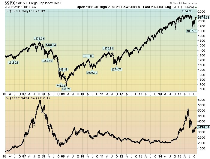 S&P500 and Shanghai Stock Exchange