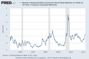 corporate bond spread