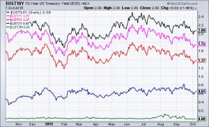 U.S. Treasury yields daily