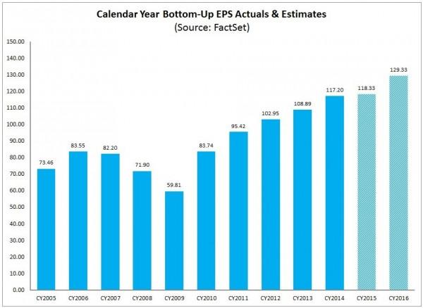 S&P500 earnings estimates