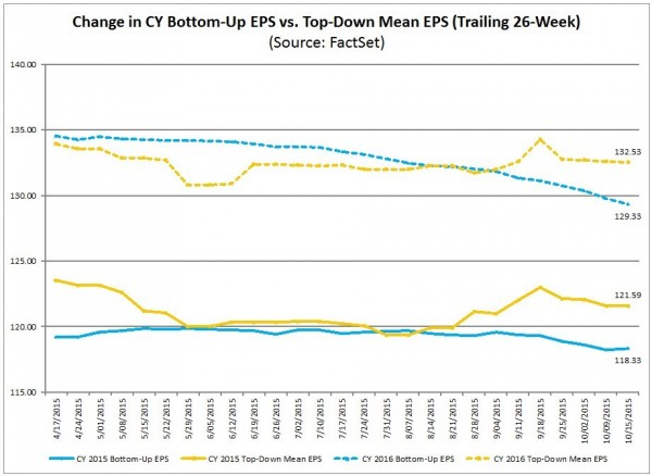 S&P500 earnings estimates