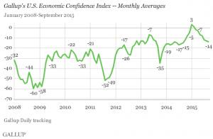 Gallup economic confidence index monthly