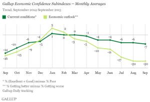 U.S. economic confidence subindexes