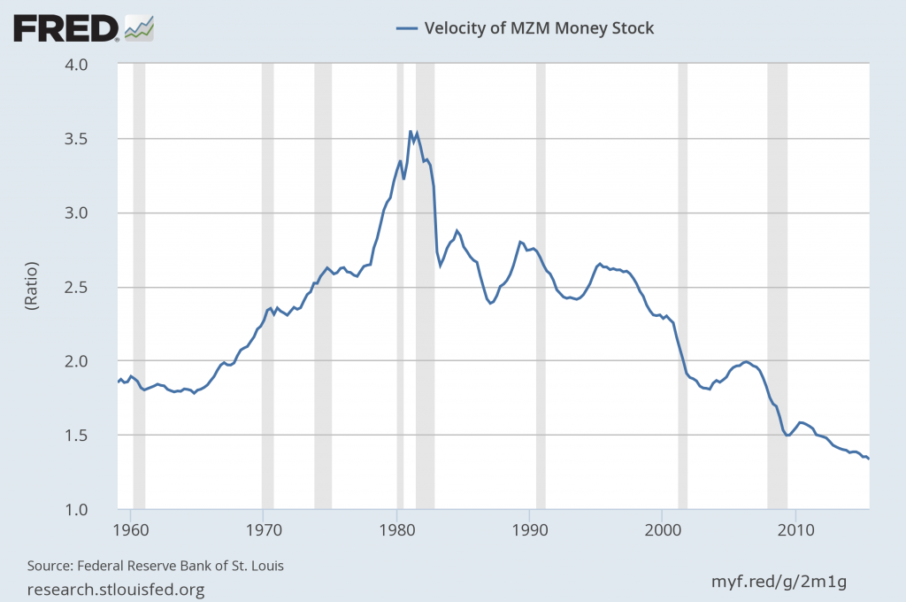 MZM money velocity
