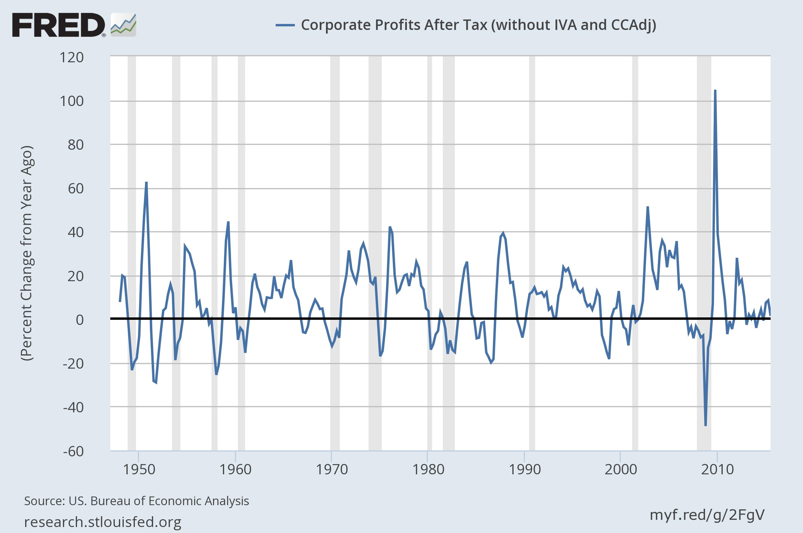 After tax corporate profits chart 3rd quarter 2015 - Bureau of economic statistics ...
