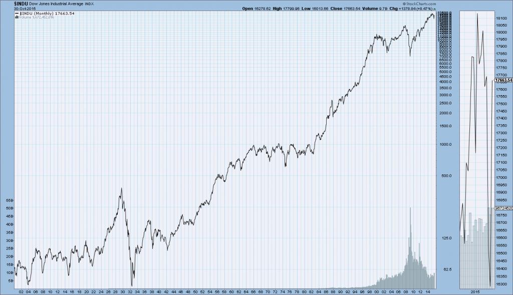 Long-Term Charts Of The DJIA, Dow Jones Transportation Ave., S&P500, And Nasdaq