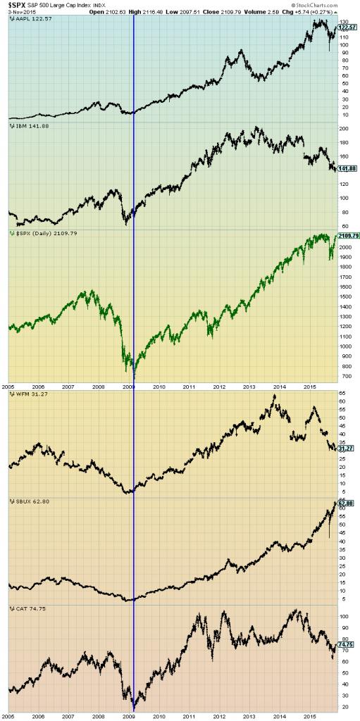SPX v Other stocks