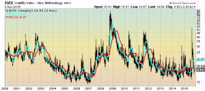 VIX Weekly LOG