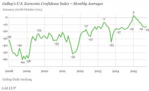 Gallup U.S. Economic Confidence Index