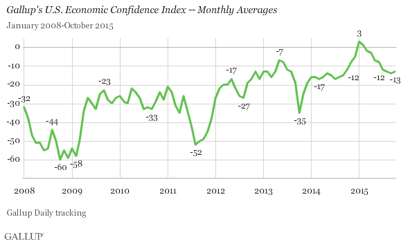 Gallup U.S. Economic Confidence Index
