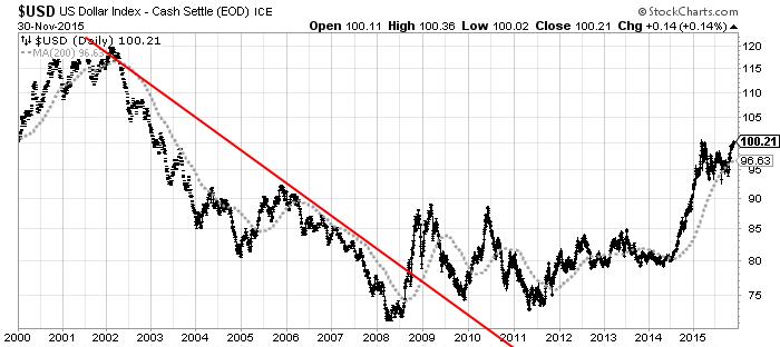 daily U.S. dollar