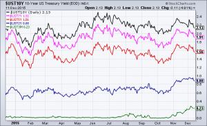 Treasury interest rates