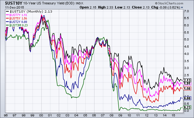U.S. Treasury yields