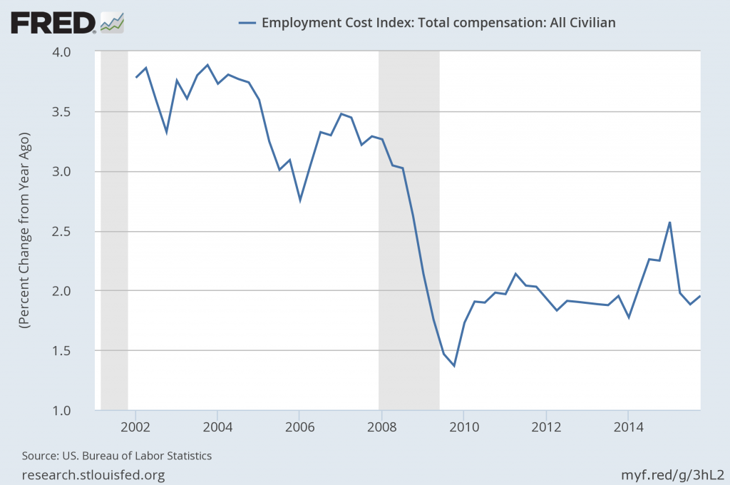 Employment Cost Index Percent Change From Year Ago