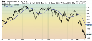S&P500 60-minute chart