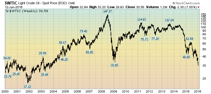 Crude Oil prices since year 2000