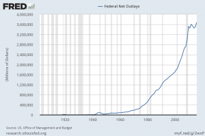federal net outlay