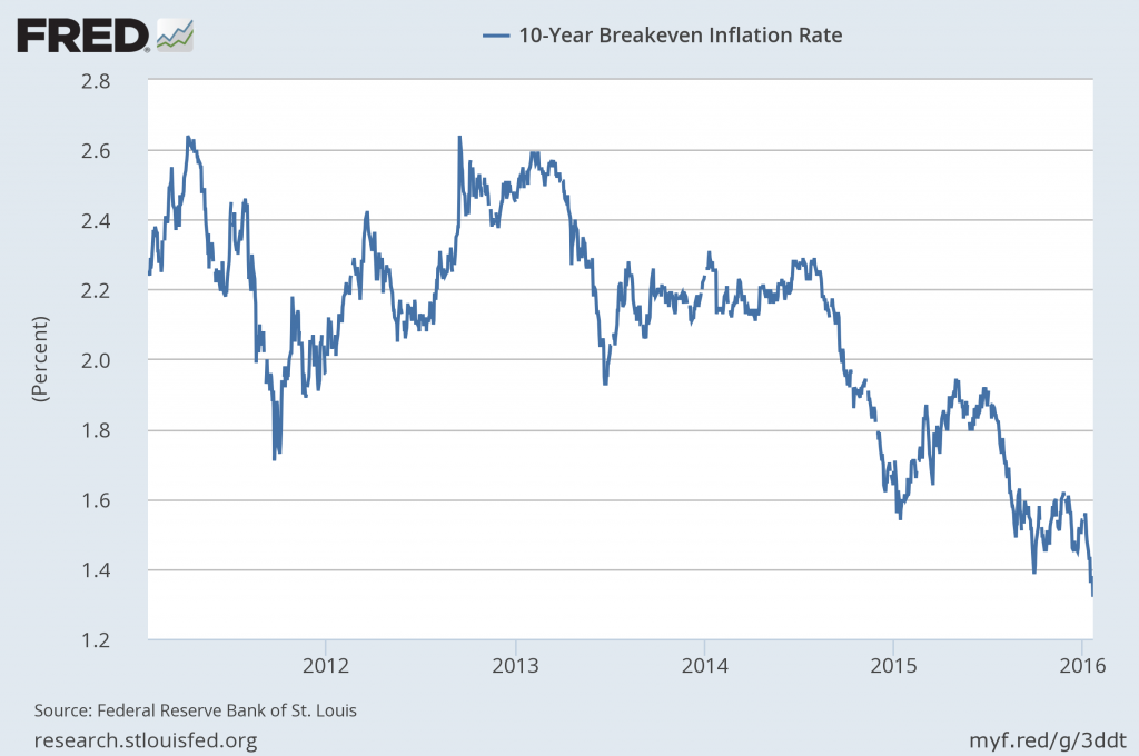 10-Year inflation breakeven rate