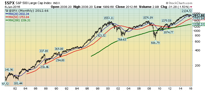 monthly S&P500 stock chart
