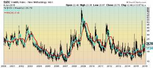 monthly VIX chart