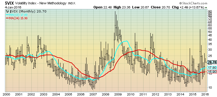 monthly VIX chart