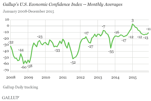 U.S. Economic Confidence Index - Monthly Averages