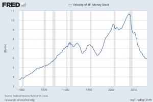 M1 velocity of money